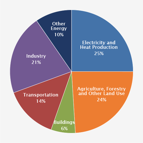 2010 Global Greenhouse Gas Emissions by Economic Sector