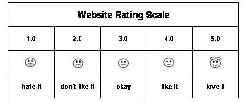 website rating scale